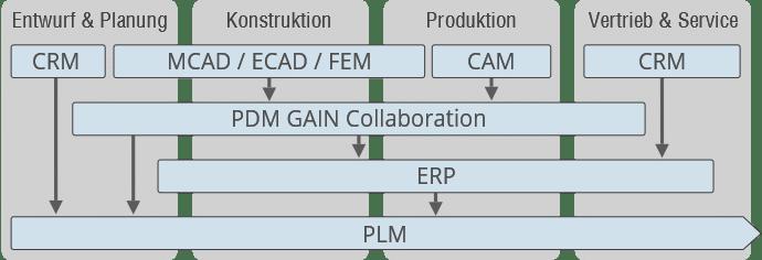 PDM PLM