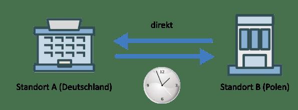 Produktdatenaustausch: Direkt und zeitgesteuert