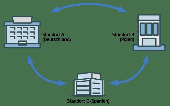 Produktdatenaustausch über Standorte